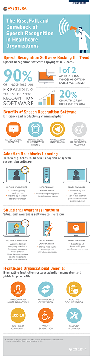 Speech Recognition Infographic